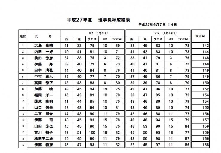 H27・理事長杯 決勝