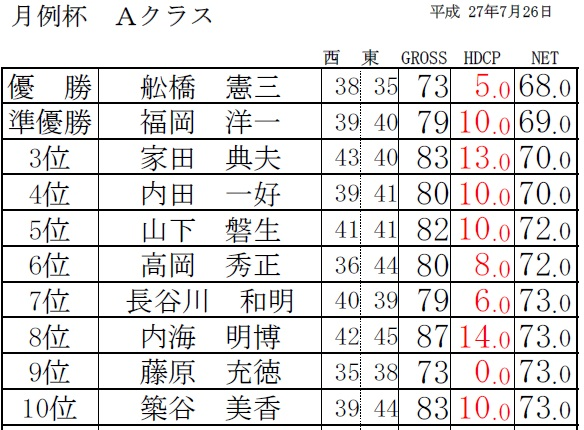 H27・7月月例杯 Aクラス