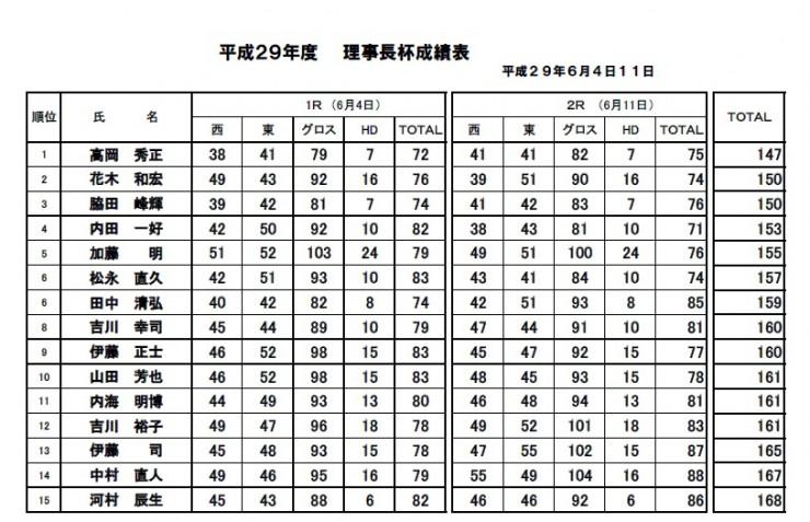 H29・理事長杯決勝