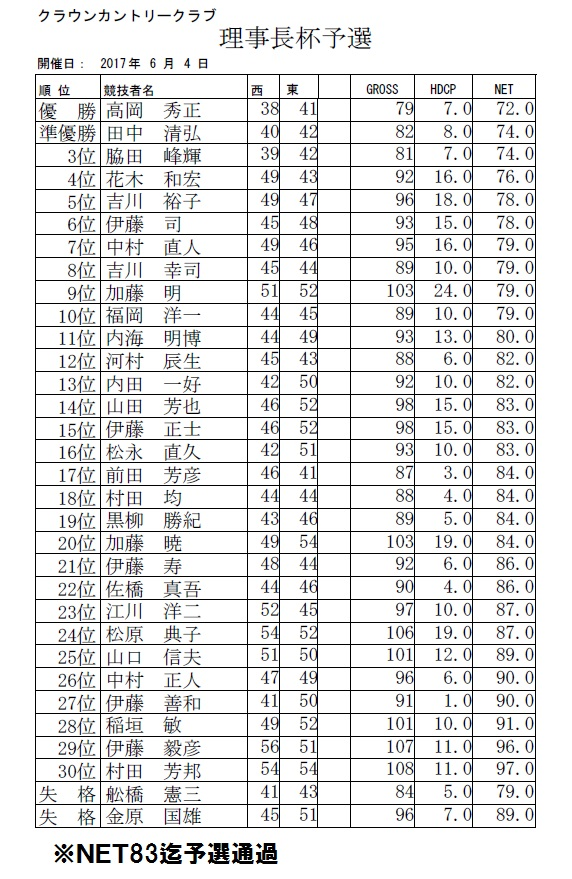 H29 理事長杯予選
