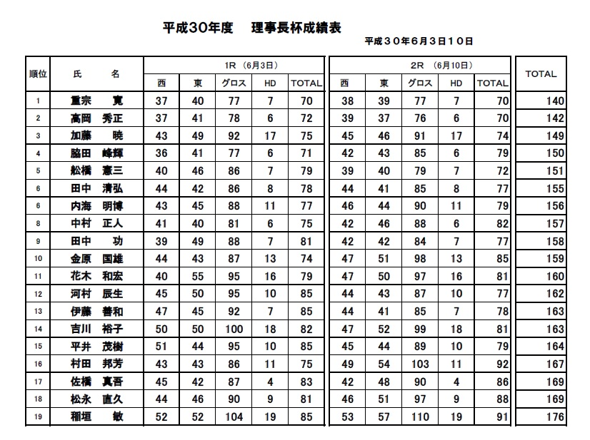 H30・理事長杯決勝