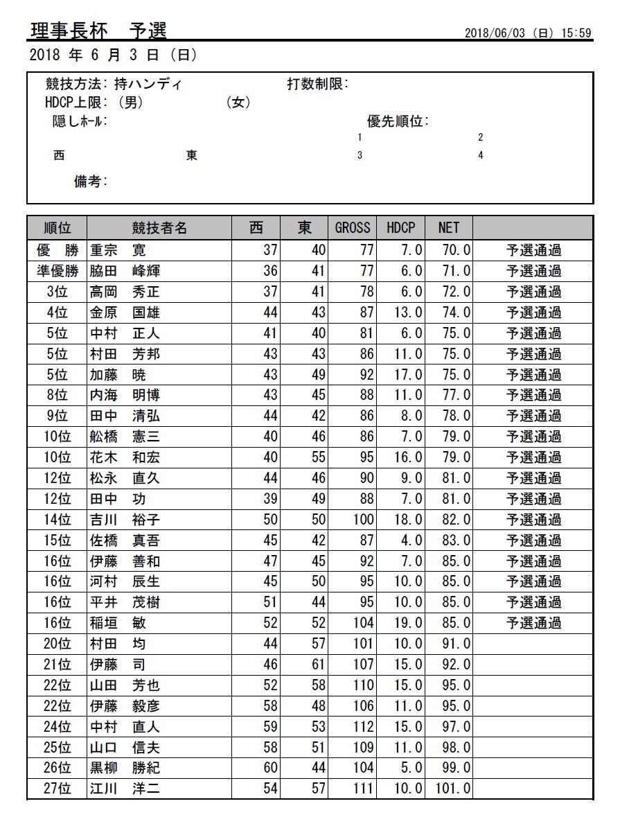 H30・理事長杯予選