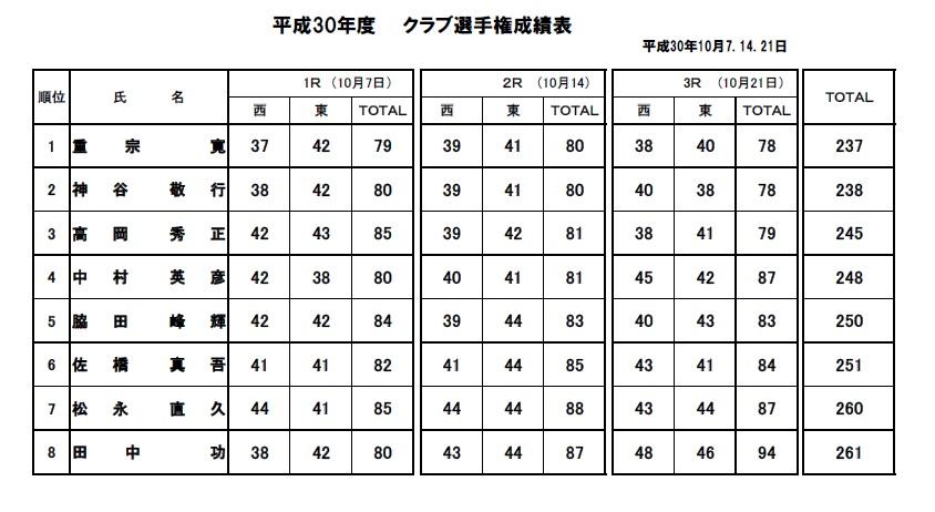 H30・クラブ選手権決勝