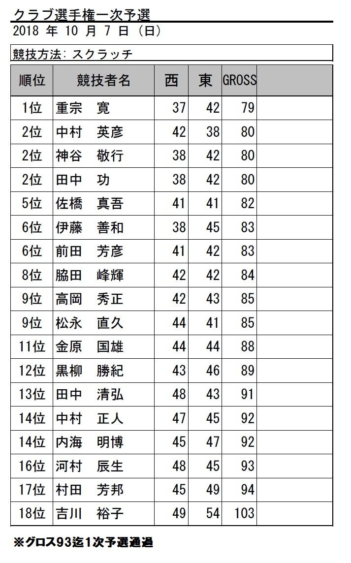 H30・クラブ選手権1次予選