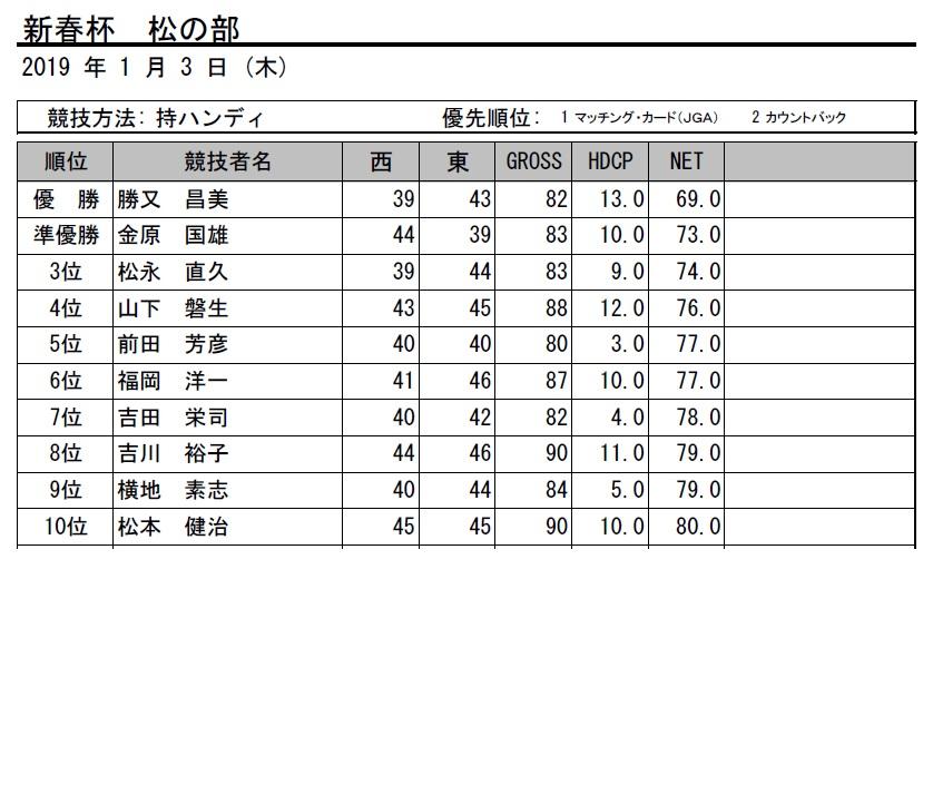 H31・新春杯松