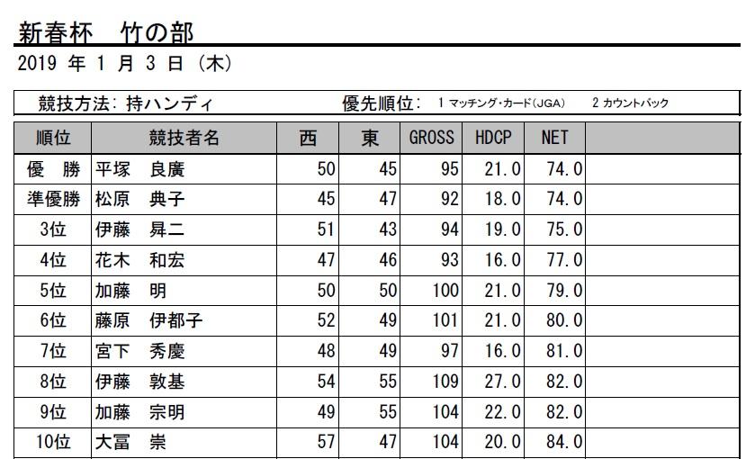 H31・新春杯竹