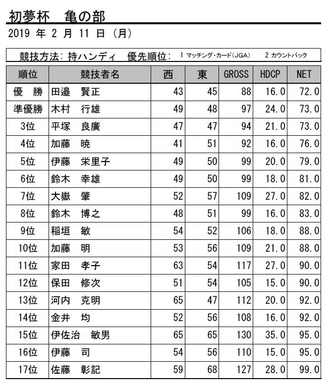 2019・初夢杯亀