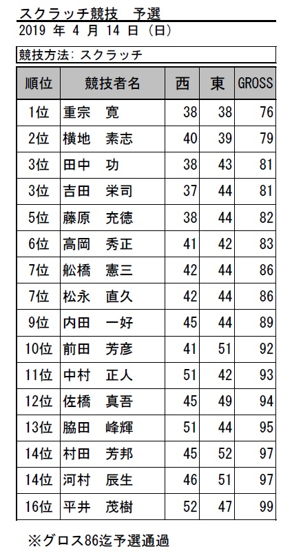 2019・スクラッチ予選