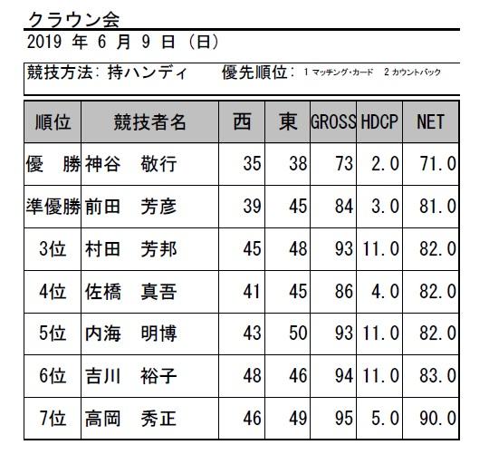2019・6月クラウン会