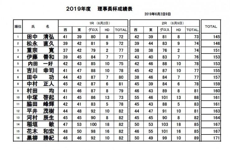 2019・理事長杯決勝