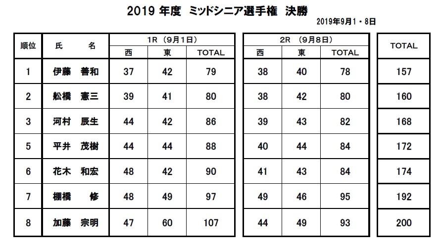 2019・ミッドシニア決勝