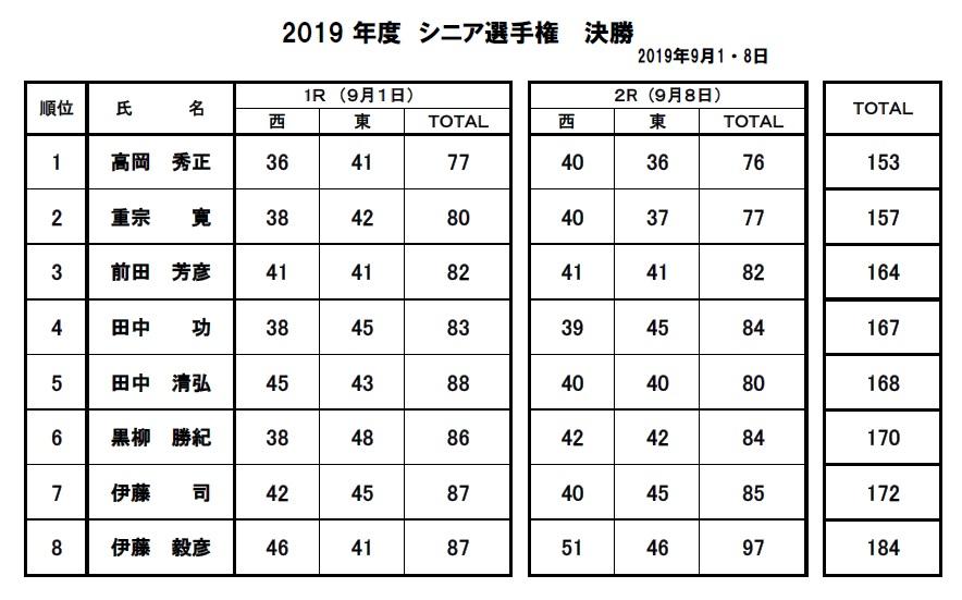 2019・シニア選手権決勝