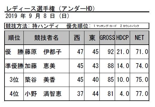 2019・レディース(アンダーHD)