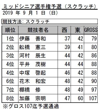 2019・ミッドシニア予選(スクラッチ)