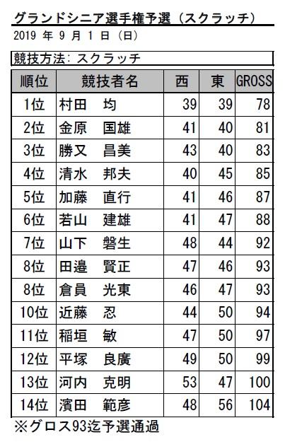 2019・グランドシニア予選(スクラッチ)