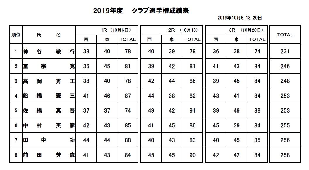 2019・クラブ選手権決勝