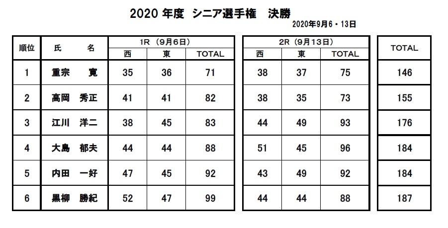 2020・シニア選手権決勝