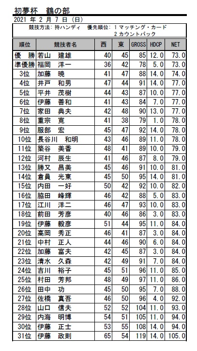 2021・初夢杯 鶴