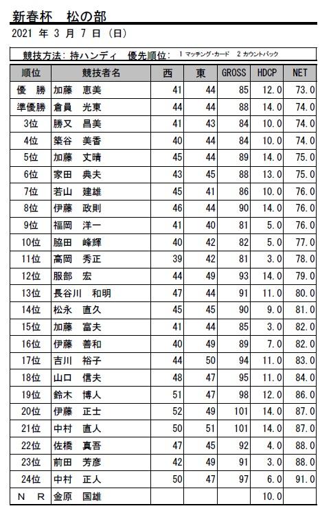 2021・新春杯 松