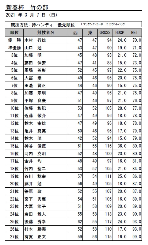 2021・新春杯 竹
